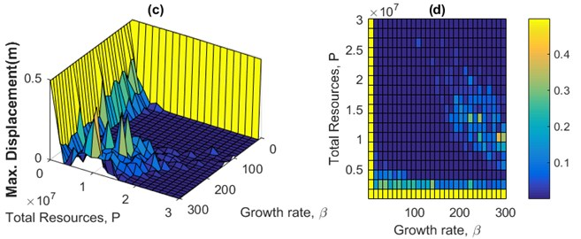 Sensitivity analysis of maximum displacement of the structure versus the growth rate  of the population and total sum of actuator forces for the 3-story example subjected to Kobe  near field historical earthquake: a), b) CRC and c), d) MARC