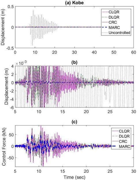 a) Maximum roof displacement results for CRC, MARC, CLQR, and DLQR subjected  to near field Kobe earthquake, b) The 5-30 seconds range expanded,  c) maximum actuator force (5-30 sec expansion)