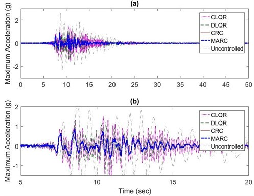 a) Maximum absolute roof acceleration results for CRC, MARC, CLQR,  and DLQR subjected to near field Kobe earthquake, b) The 5-20 second range