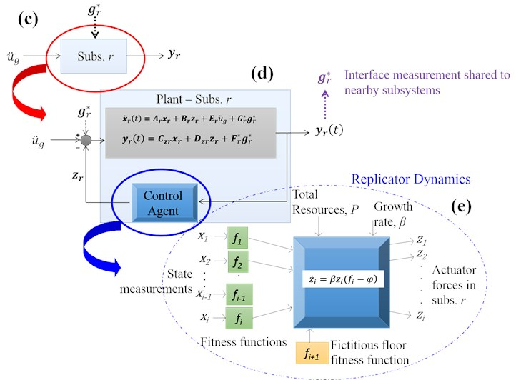 Integration of decentralized control, replicator dynamics and agent modeling  in structural control of buildings subjected to dynamic loads