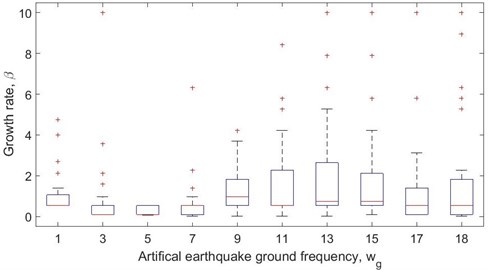 Confidence range of best growth rate parameter, β, per 100 earthquakes for So= 5  and ξg= 0.34 with changing ground frequency value, ωg, for MARC using acceleration feedback