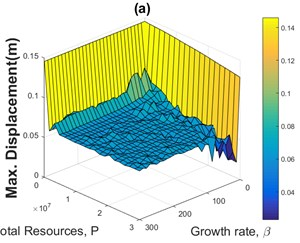 Sensitivity analyses of the maximum displacement of the structure in terms  of the growth rate of the population and total sum of actuator forces for CRC  using four different historical earthquake accelerograms