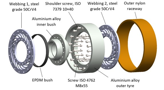 Wheel with the vibration damping system:  a) overview, b) cross-sectional view, c) wheel components