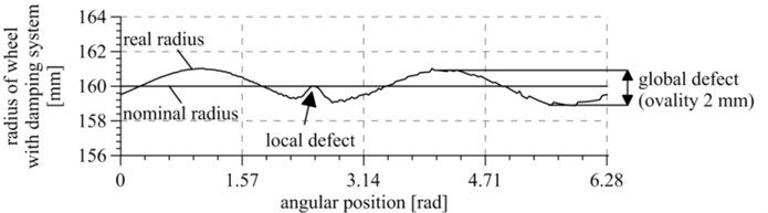 Wheel race defects presented as wheel radius deviation from the nominal radius  for various angular positions: a) for a solid wheel, b) for a wheel with a vibration isolation system