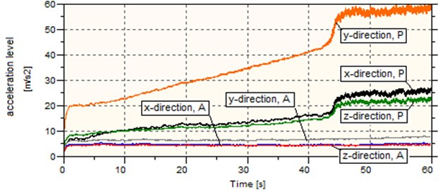 Vibration levels for various direction and load scenarios