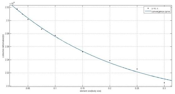 Convergence curve