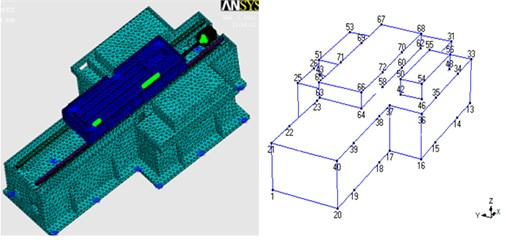 Finite element model subparts and experimental modal analysis models