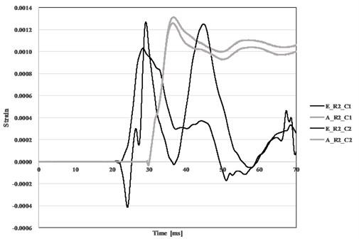 Comparison of measured and predicted strain for concrete (TNT 100 kg)