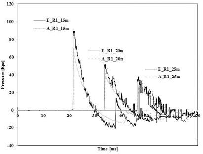 Comparison of measured and predicted pressure