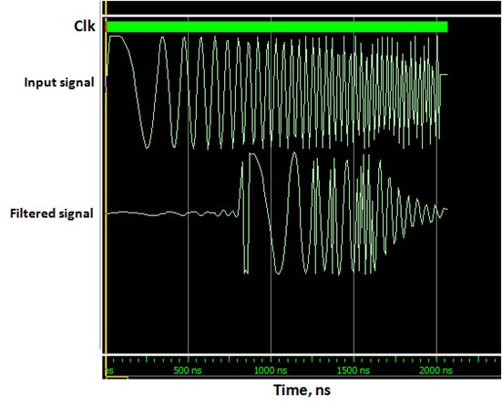 Simulation results of ModelSim showing the clock signal, input stimulus and the filtered output