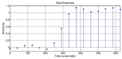 Test results of 16-Tap FIR processor: a) impulse response in MATLAB, b) impulse response in VHDL, c) step response in MATLAB, d) step response in VHDL