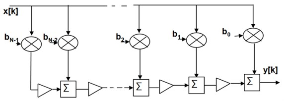 Showing FIR filter structures: a) tapped delay line (TDL) filter,  b) time delay and accumulate (TDA) filter