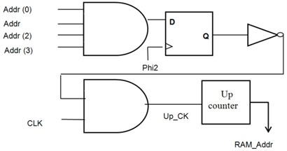 Control signals: a) output enable signal to enable output latch, b) select signal for multiplexer,  c) address generator for RAM