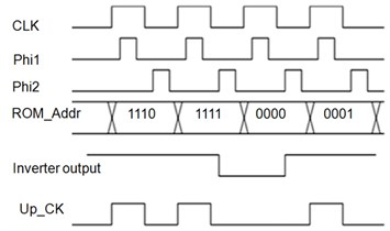 Clocking system used in the processor