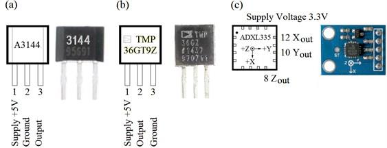 Selected sensors: a) Hall effect sensor, b) temperature sensor, c) accelero-meter [10]
