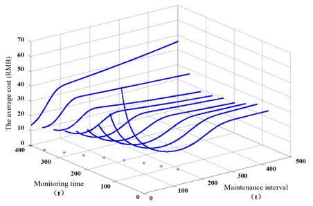 Maintenance decision based on cost model.  Symbol * is the minimum point of the curve on the plane
