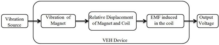 Schematic diagram for vibrational energy harvesting device