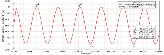 FEA Simulated EMF generated in coils