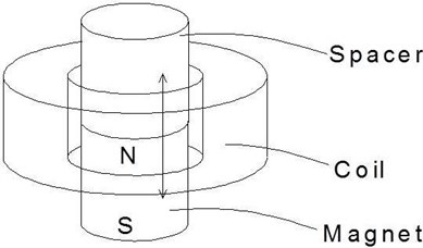 Magnet in-line coil architecture