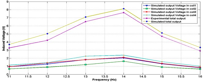 Simulated voltage for individual coils and actual total voltage at different frequencies
