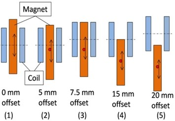 Induced voltage waveform generated: a) different relative position  of magnet and coil; b) its simulated induced waveform