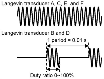 Wave of each stator