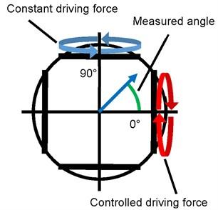 Rotational axis and measured angle