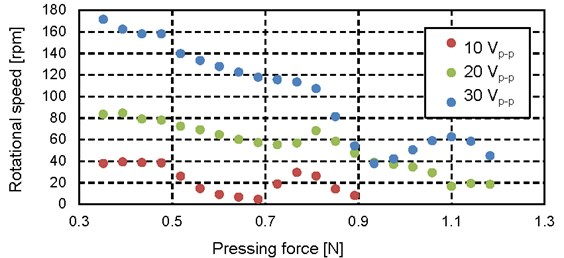 Relationship between pressing force and rotational speed (10 Vp-p-30 Vp-p)