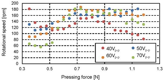 Relationship between pressing force and rotational speed (40 Vp-p-70 Vp-p)