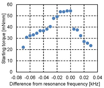 Relationship between frequency  and starting torque of forward rotation
