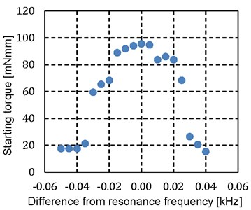 Relationship between frequency  and starting torque of reverse rotation