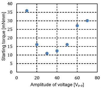 Relationship between amplitude  of voltage and starting torque of forward rotation