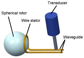 Schematic diagram  of micro ultrasonic motor