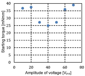 Relationship between amplitude  of voltage and starting torque of reverse rotation