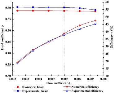Contrast of head and efficiency between simulation and experiment