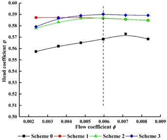 External characteristics curves for four schemes