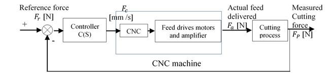 Block diagram of control system in machining