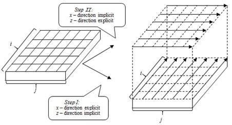 Illustration of the ADI method