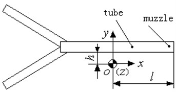Sketch map of vibration response measuring point  of instrument support based on ground vibration