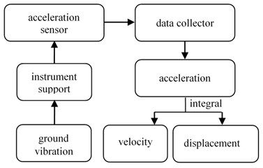 The measuring principle block diagram of the influence  of ground vibration on the instrument support for gun vibration measurement