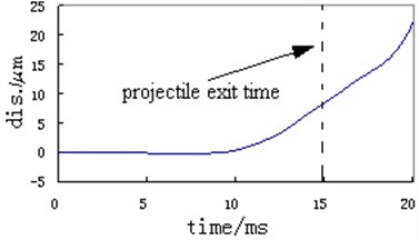 Typical measuring curve  of vibration displacement of instrument  support (z direction, in-bore)