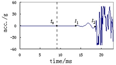 Typical measuring curve of vibration acceleration of instrument support  (before and after the projectile exit time)