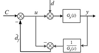 Basic architecture of DOB
