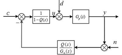 Equivalent block diagram of DOB
