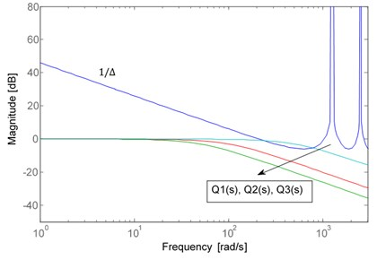 The robust stability of DOB with different cutoff frequency