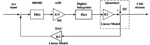 Block diagram of ΔΣ modulator system