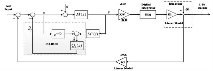 Block diagram of the proposed ΔΣ modulator system