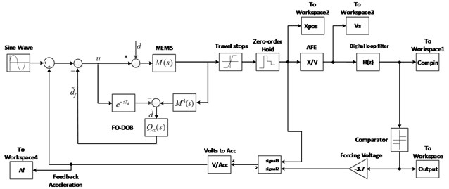 Simulink model of the proposed ΔΣ modulator with a FO-DOB
