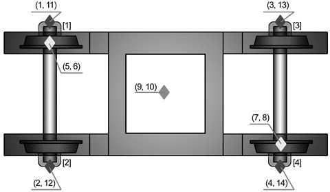 Sensors location in the system source: figure is compatible to the one given in [3]