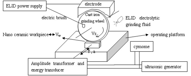 System diagram of ultrasonic vibration and ELID composite plane grinding
